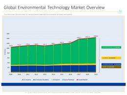 Global Environmental Technology Market Overview M1538 Ppt Powerpoint Presentation Files