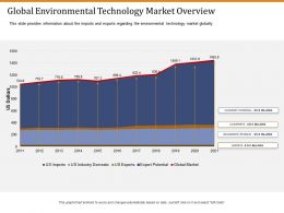 Global Environmental Technology Market Overview Ppt Rules