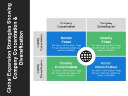 Global Expansion Strategies Showing Company Concentration And Diversification