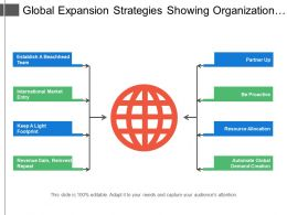 Global Expansion Strategies Showing Organization Global Marketing And Tools