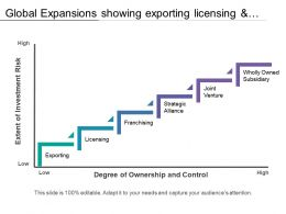 Global Expansions Showing Exporting Licensing And Franchising