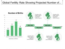 Global Fertility Rate Showing Projected Number Of Births