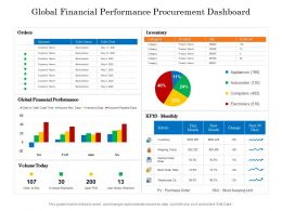 Global Financial Performance Procurement Dashboard