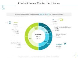 Global Games Market Per Device Console Ppt Powerpoint Presentation Summary Slides