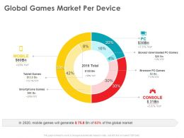 Global Games Market Per Device Downloaded Ppt Powerpoint Presentation Templates