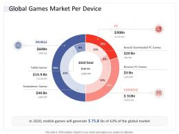Global Games Market Per Device Hospitality Industry Business Plan Ppt Download