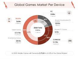 Global Games Market Per Device Hotel Management Industry Ppt Portrait
