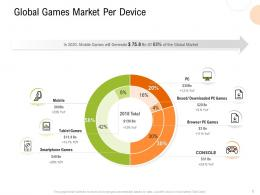 Global Games Market Per Device Strategy For Hospitality Management Ppt Summary