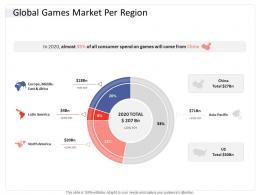 Global Games Market Per Region Hospitality Industry Business Plan Ppt Background