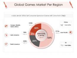 Global Games Market Per Region Hotel Management Industry Ppt Background