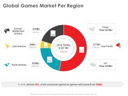 Global Games Market Per Region Middle East Ppt Powerpoint Presentation Pictures Design Templates