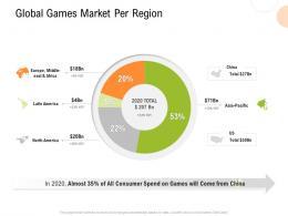 Global Games Market Per Region Strategy For Hospitality Management Ppt Portfolio Layout
