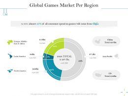 Global Games Market Per Region Total Ppt Powerpoint Presentation Infographics
