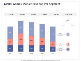 Global Games Market Revenue Per Segment Hospitality Industry Business Plan Ppt Introduction