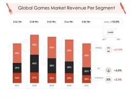Global Games Market Revenue Per Segment Hotel Management Industry Ppt Professional