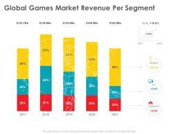 Global Games Market Revenue Per Segment M2525 Ppt Powerpoint Presentation Show Slideshow
