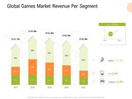 Global Games Market Revenue Per Segment Strategy For Hospitality Management Ppt Templates