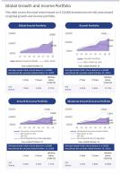 Global Growth And Income Portfolio Presentation Report Infographic PPT PDF Document