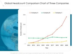 Global Headcount Comparison Chart Of Three Companies