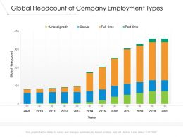 Global Headcount Of Company Employment Types