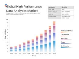 Global High Performance Data Analytics Market