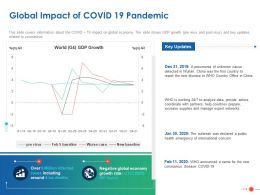 Global Impact Of COVID 19 Pandemic Ppt Powerpoint Presentation Infographics Layouts