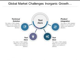 Global Market Challenges Inorganic Growth Strategies Business Operating Model Cpb