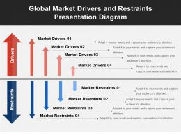 Global Market Drivers And Restraints Presentation Diagram