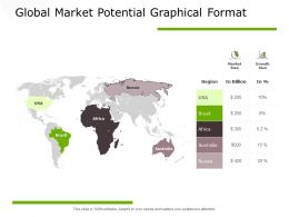 Global Market Potential Graphical Format Finance Ppt Powerpoint Presentation Inspiration Graphics Pictures