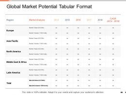 Global Market Potential Tabular Format Analysis Ppt Powerpoint Presentation Inspiration Gallery