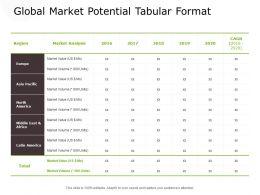 Global Market Potential Tabular Format Management Ppt Powerpoint Presentation Infographics Samples