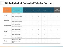 Global Market Potential Tabular Format Ppt Powerpoint Presentation File Shapes
