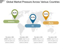 Global Market Pressure Across Various Countries