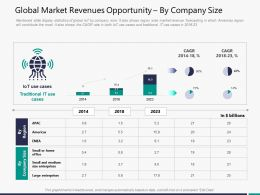 Global Market Revenues Opportunity By Company Size M3297 Ppt Powerpoint Presentation File