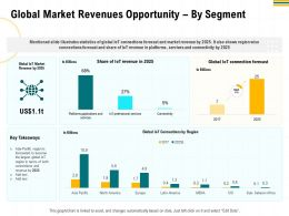 Global Market Revenues Opportunity By Segment IOT Ppt Powerpoint Presentation Outline Sample