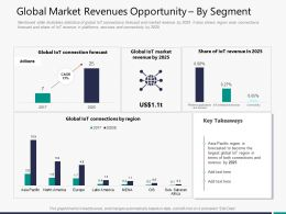 Global Market Revenues Opportunity By Segment M3298 Ppt Powerpoint Presentation Summary