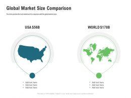 Global Market Size Comparison M3358 Ppt Powerpoint Presentation Infographics Layout