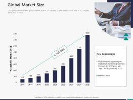 Global Market Size M3299 Ppt Powerpoint Presentation Visual Aids Backgrounds