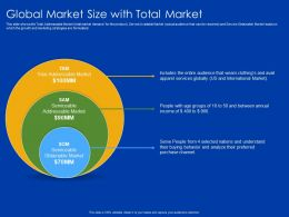 Global Market Size With Total Market Clothing Avail Ppt Powerpoint Presentation Show