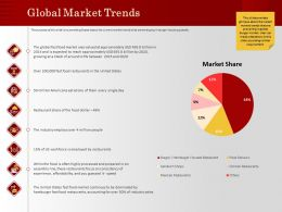 Global Market Trends Every Single Ppt Powerpoint Presentation Visual Aids Slides