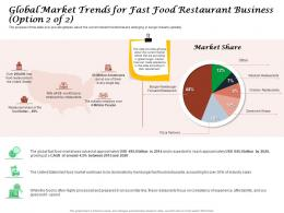 Global Market Trends For Fast Food Restaurant Business Affordability Ppt Powerpoint Graphics