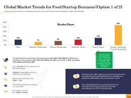 Global Market Trends For Food Startup Business Billion Food Startup Business Ppt Powerpoint Slides