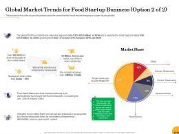 Global Market Trends For Food Startup Business Valued Food Startup Business Ppt Powerpoint Model