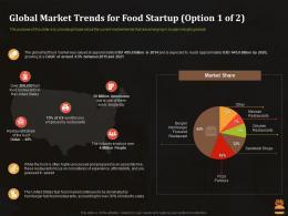 Global Market Trends For Food Startup Market Business Pitch Deck For Food Start Up Ppt Mockup