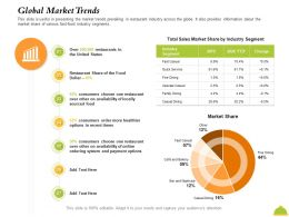 Global Market Trends Of Online Ppt Powerpoint Presentation Inspiration Pictures