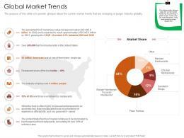 Global Market Trends Restaurant Business Plan Ppt Inspiration Show