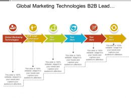 Global Marketing Technologies B2b Lead Generation Service Targeting Leads Cpb