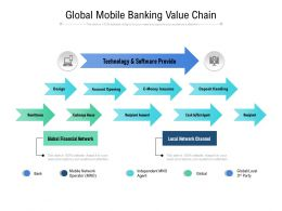 Global Mobile Banking Value Chain