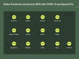 Global Pandemics Declared By WHO With COVID 19 And Spanish Flu Ppt Powerpoint Presentation Model Inspiration