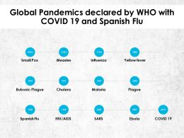 Global Pandemics Declared By WHO With COVID 19 And Spanish Flu